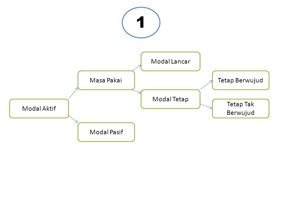 Modal Pasif Sumber Modal Asing Modal Jangka Panjang Modal Jangka Pendek Lama Penggunaanya Modal Sendiri 2