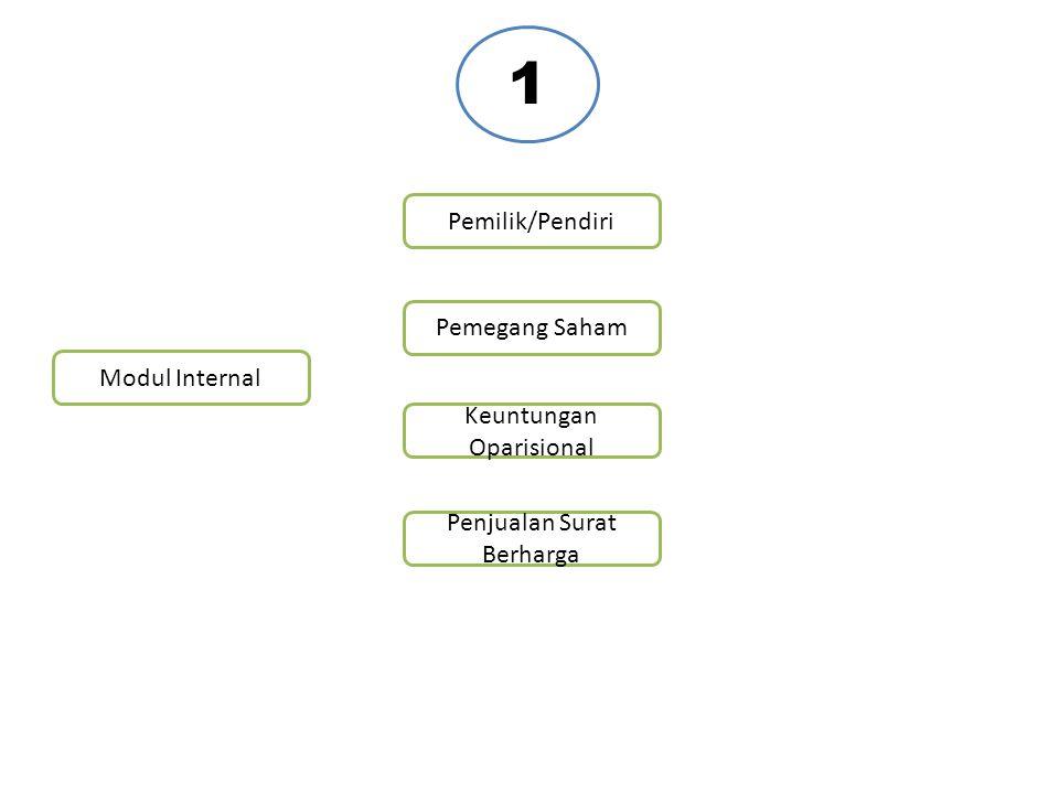 Modul Internal Penjualan Surat Berharga Keuntungan Oparisional Pemegang Saham Pemilik/Pendiri 1