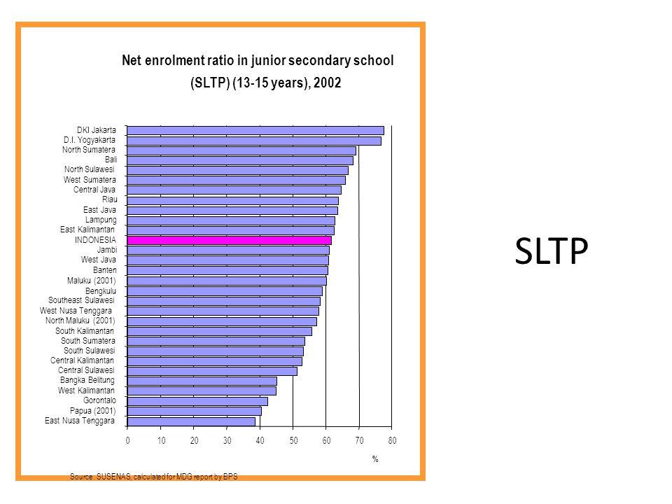 SLTP Net enrolment ratio in junior secondary school (SLTP) (13-15 years), 2002 01020304050607080 East Nusa Tenggara Papua (2001) Gorontalo West Kalima