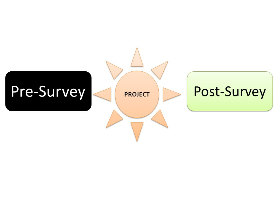 Pre-Survey PROJECT Post-Survey