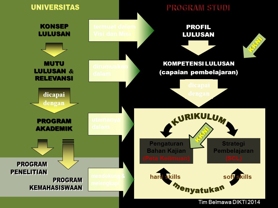 CONCEPT SELECTION Orgsnizational Of Learning & Teaching ACTIVITIES SELECTION What To teachHow To teach Knowledge Skill Attitude Strategis Interaction Evaluation Organisasi Pembelajaran