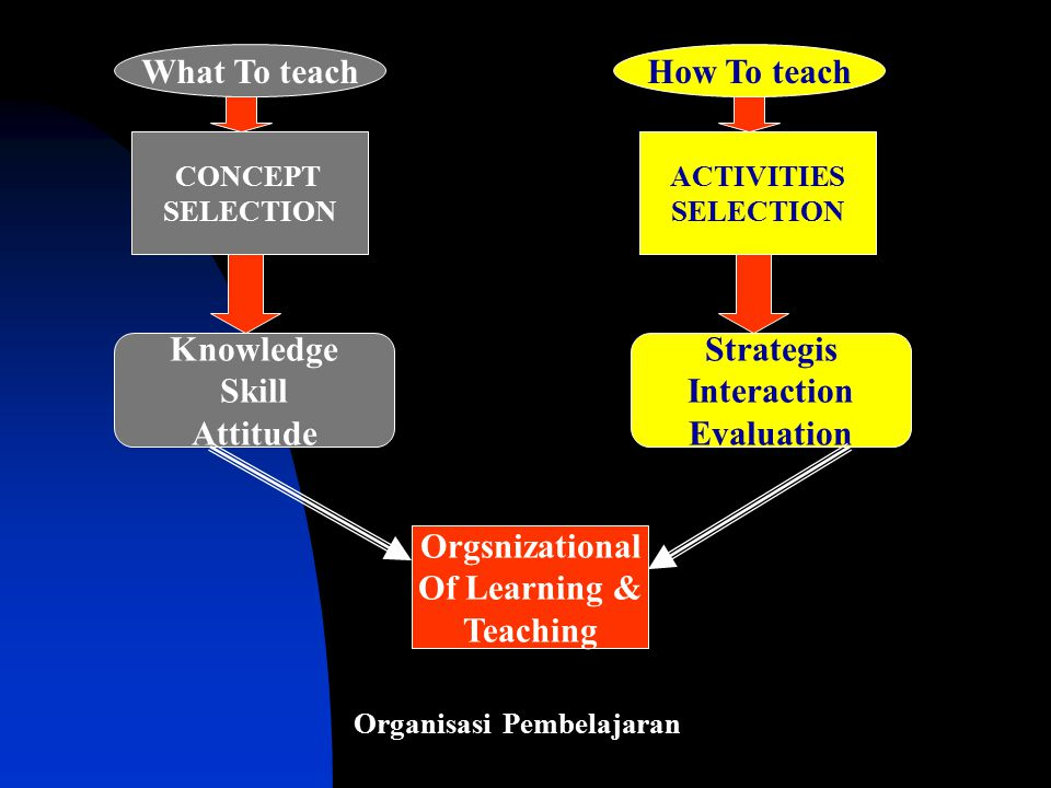 CONCEPT SELECTION Orgsnizational Of Learning & Teaching ACTIVITIES SELECTION What To teachHow To teach Knowledge Skill Attitude Strategis Interaction
