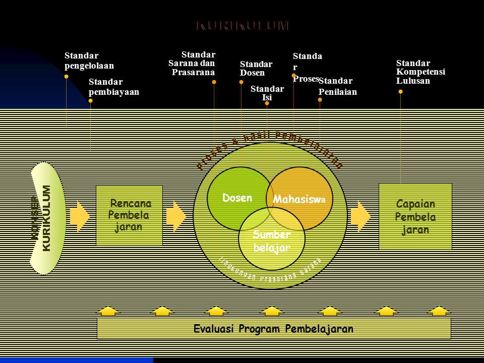Tim Belmawa DIKTI 2014 ditetapkan dengan SK Dirjen dirumuskan sesuai jenis dan jenjang program studi dan tercantum di SNPT dirumuskan oleh forum program studi sejenis