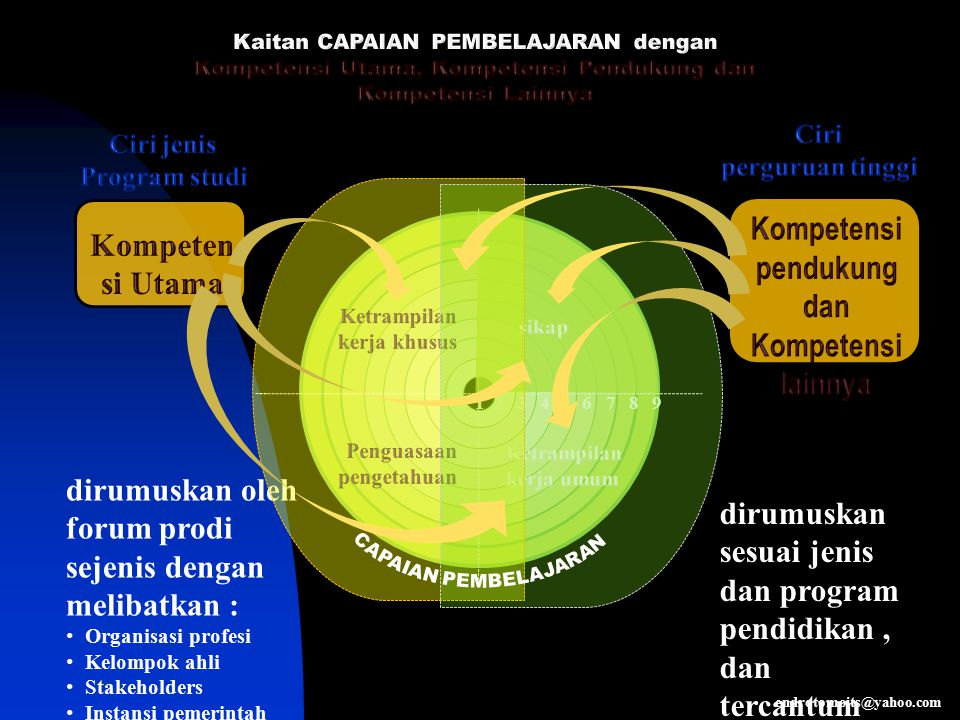 Contoh Indikator Tanpa melihat catatan, mahasiswa dapat mengemukakan kembali difinisi manajemen menurut P.