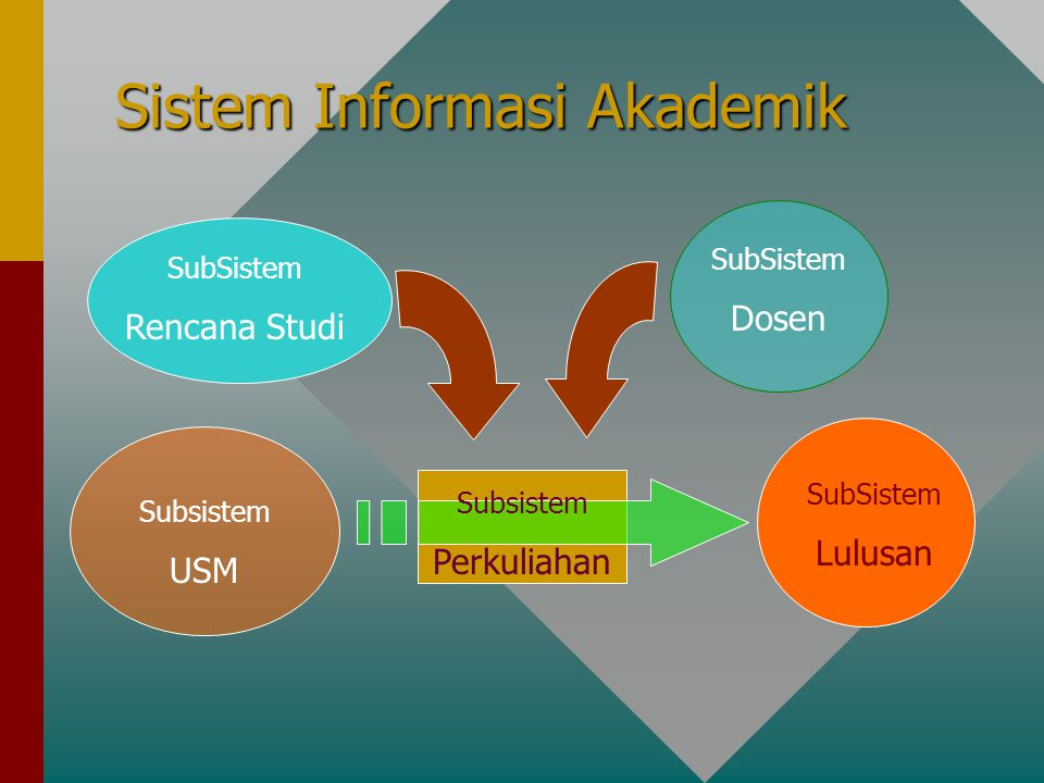 Sistem Informasi Akademik Subsistem USM SubSistem Rencana Studi SubSistem Lulusan SubSistem Dosen Subsistem Perkuliahan