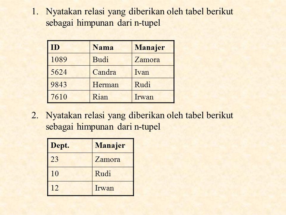 1.Nyatakan relasi yang diberikan oleh tabel berikut sebagai himpunan dari n-tupel IDNamaManajer 1089BudiZamora 5624CandraIvan 9843HermanRudi 7610RianIrwan 2.Nyatakan relasi yang diberikan oleh tabel berikut sebagai himpunan dari n-tupel Dept.Manajer 23Zamora 10Rudi 12Irwan