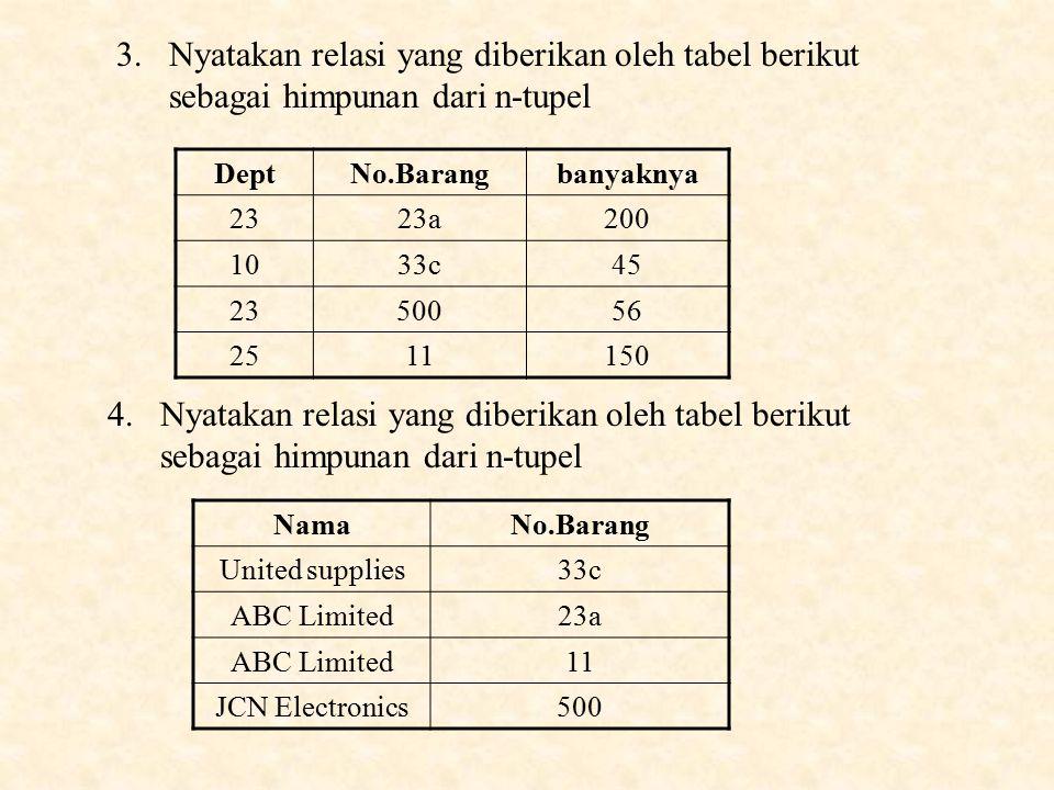 3.Nyatakan relasi yang diberikan oleh tabel berikut sebagai himpunan dari n-tupel DeptNo.Barangbanyaknya 2323a200 1033c45 2350056 2511150 4.Nyatakan relasi yang diberikan oleh tabel berikut sebagai himpunan dari n-tupel NamaNo.Barang United supplies33c ABC Limited23a ABC Limited11 JCN Electronics500