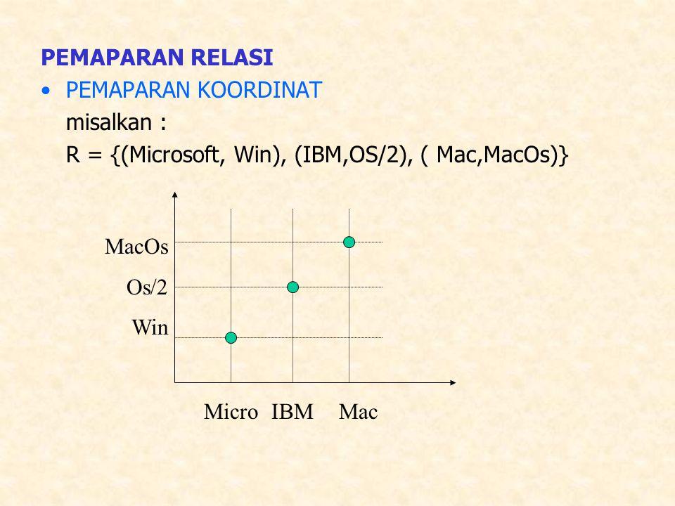 PEMAPARAN RELASI PEMAPARAN KOORDINAT misalkan : R = {(Microsoft, Win), (IBM,OS/2), ( Mac,MacOs)} MicroIBMMac MacOs Os/2 Win