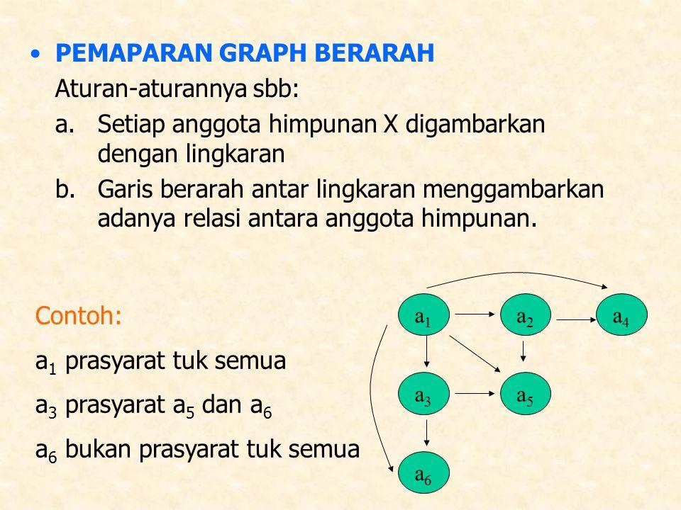 PEMAPARAN GRAPH BERARAH Aturan-aturannya sbb: a.