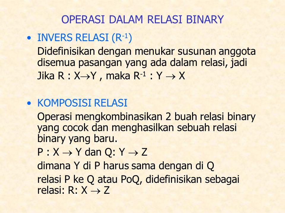 OPERASI DALAM RELASI BINARY INVERS RELASI (R -1 ) Didefinisikan dengan menukar susunan anggota disemua pasangan yang ada dalam relasi, jadi Jika R : X  Y, maka R -1 : Y  X KOMPOSISI RELASI Operasi mengkombinasikan 2 buah relasi binary yang cocok dan menghasilkan sebuah relasi binary yang baru.