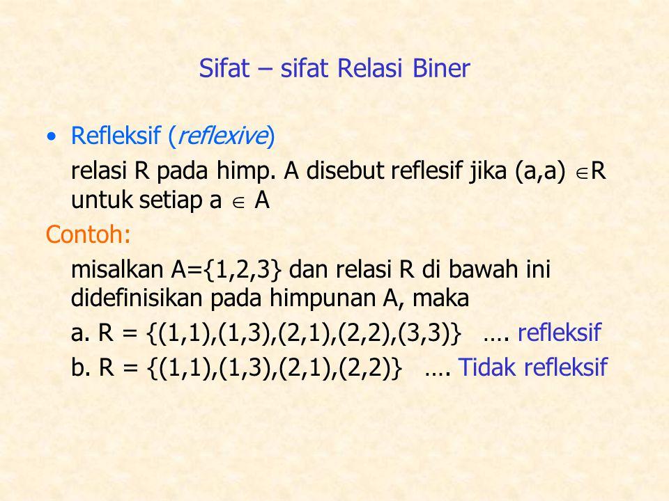 Sifat – sifat Relasi Biner Refleksif (reflexive) relasi R pada himp.