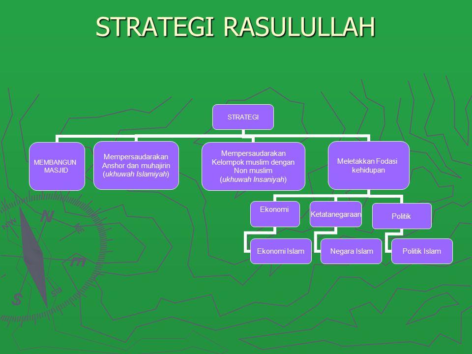 STRATEGI RASULULLAH STRATEGI MEMBANGUN MASJID Mempersaudarakan Anshor dan muhajirin (ukhuwah Islamiyah) Mempersaudarakan Kelompok muslim dengan Non mu