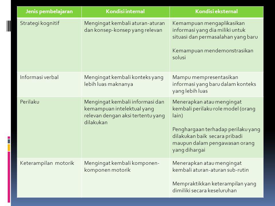Jenis pembelajaranKondisi internalKondisi eksternal Strategi kognitifMengingat kembali aturan-aturan dan konsep-konsep yang relevan Kemampuan mengapli