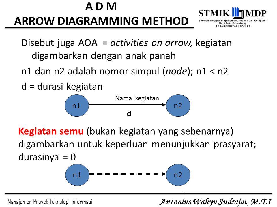Manajemen Proyek Teknologi Informasi Antonius Wahyu Sudrajat, M.T.I Disebut juga AOA = activities on arrow, kegiatan digambarkan dengan anak panah n1 dan n2 adalah nomor simpul (node); n1 < n2 d = durasi kegiatan n1n2 Nama kegiatan d Kegiatan semu (bukan kegiatan yang sebenarnya) digambarkan untuk keperluan menunjukkan prasyarat; durasinya = 0 n1n2 A D M ARROW DIAGRAMMING METHOD