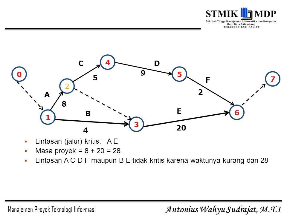 Manajemen Proyek Teknologi Informasi Antonius Wahyu Sudrajat, M.T.I 1 2 4 3 5 6 A B CD E F 9 5 8 4 20 2  Lintasan (jalur) kritis: A E  Masa proyek = 8 + 20 = 28  Lintasan A C D F maupun B E tidak kritis karena waktunya kurang dari 28 0 7