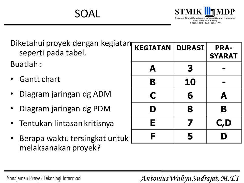 Manajemen Proyek Teknologi Informasi Antonius Wahyu Sudrajat, M.T.I SOAL Diketahui proyek dengan kegiatan seperti pada tabel.