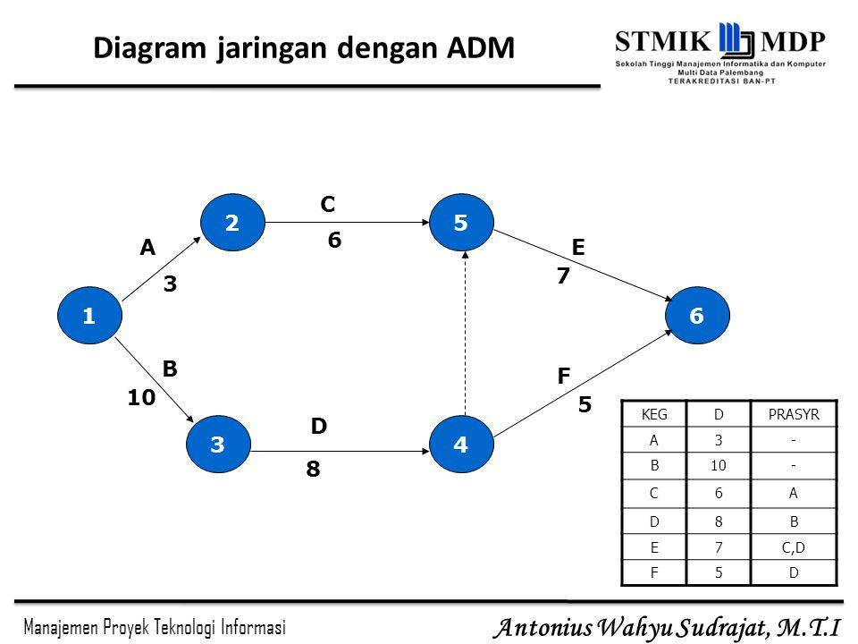 Manajemen Proyek Teknologi Informasi Antonius Wahyu Sudrajat, M.T.I Diagram jaringan dengan ADM 1 4 5 3 2 6 3 A 10 F E C B 6 7 5 8 D KEGDPRASYR A3- B10- C6A D8B E7C,D F5D