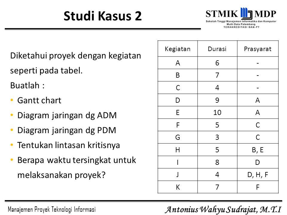 Manajemen Proyek Teknologi Informasi Antonius Wahyu Sudrajat, M.T.I Studi Kasus 2 KegiatanDurasiPrasyarat A6- B7- C4- D9A E10A F5C G3C H5B, E I8D J4D, H, F K7F Diketahui proyek dengan kegiatan seperti pada tabel.
