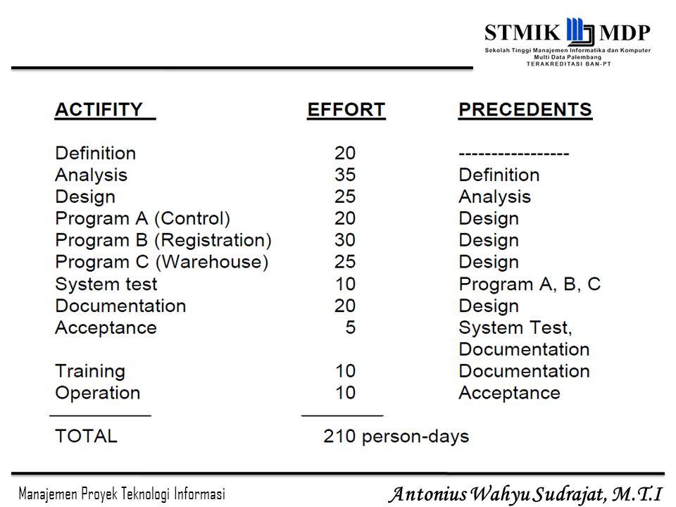 Manajemen Proyek Teknologi Informasi Antonius Wahyu Sudrajat, M.T.I