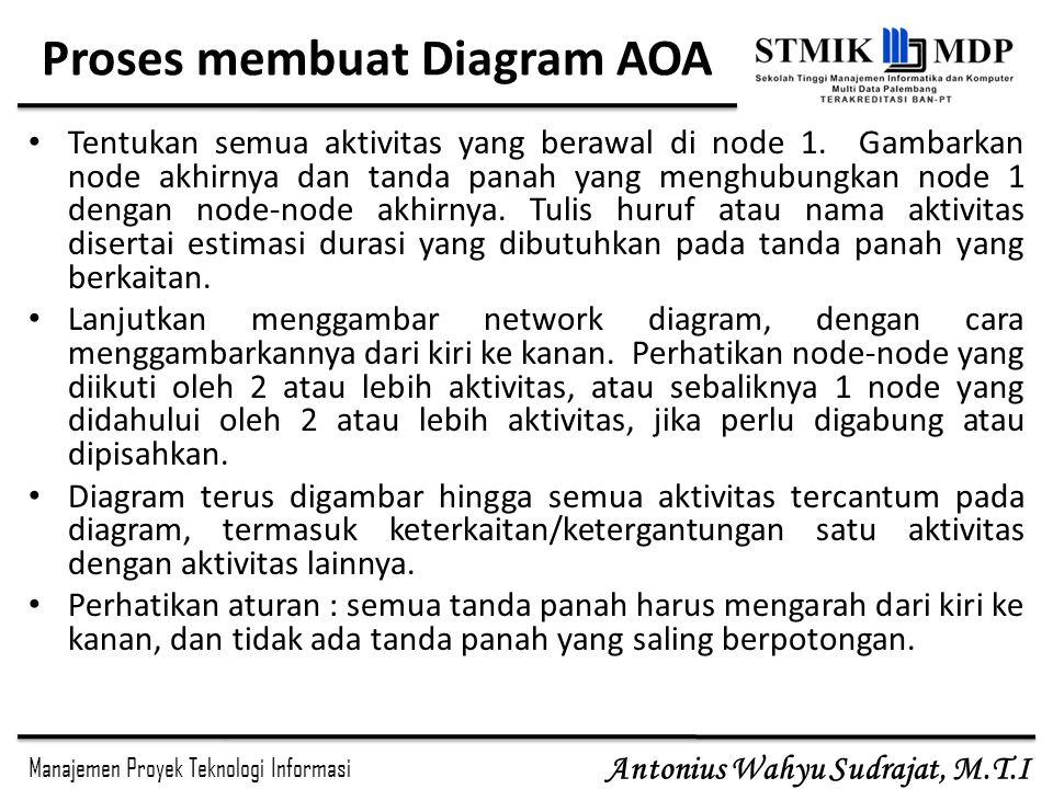Manajemen Proyek Teknologi Informasi Antonius Wahyu Sudrajat, M.T.I Proses membuat Diagram AOA Tentukan semua aktivitas yang berawal di node 1.