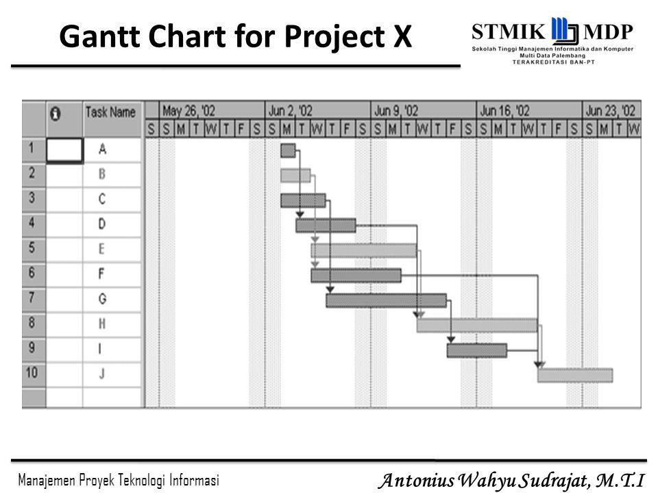 Manajemen Proyek Teknologi Informasi Antonius Wahyu Sudrajat, M.T.I Gantt Chart for Project X