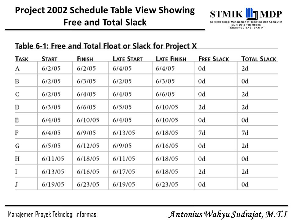Manajemen Proyek Teknologi Informasi Antonius Wahyu Sudrajat, M.T.I Project 2002 Schedule Table View Showing Free and Total Slack