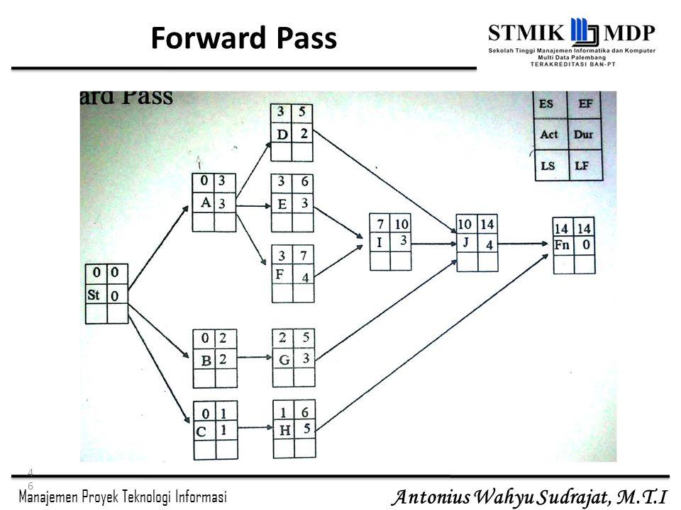 Manajemen Proyek Teknologi Informasi Antonius Wahyu Sudrajat, M.T.I Forward Pass 46