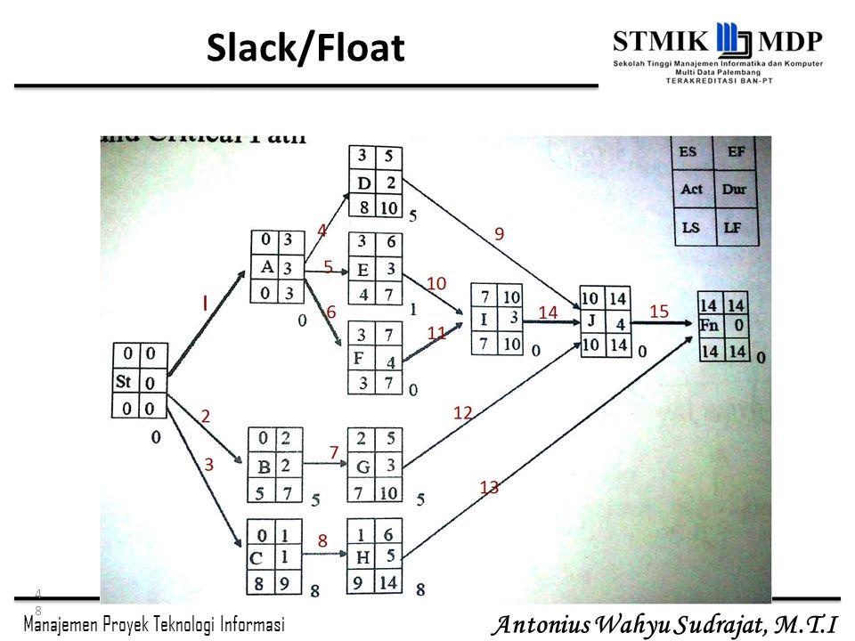 Manajemen Proyek Teknologi Informasi Antonius Wahyu Sudrajat, M.T.I Slack/Float 48