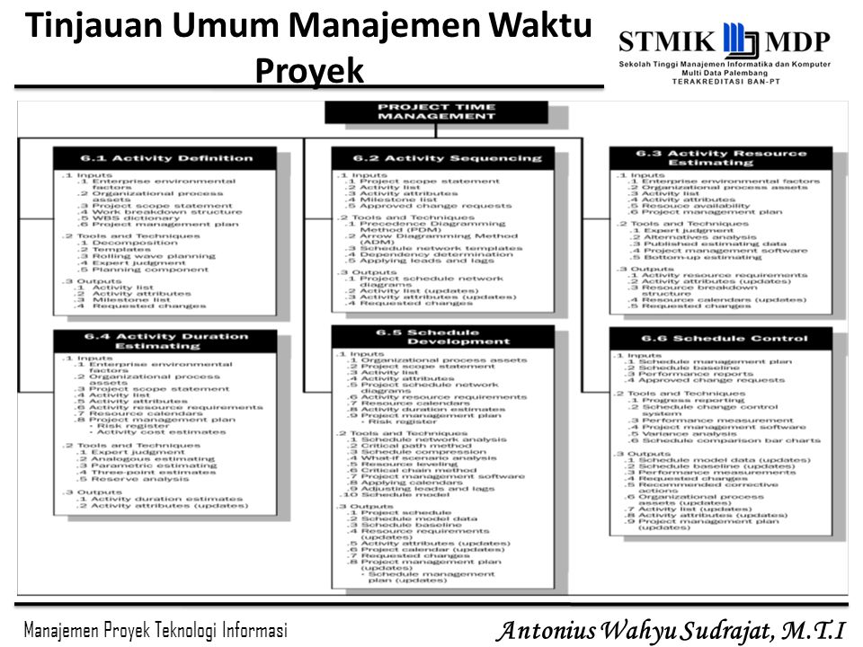 Manajemen Proyek Teknologi Informasi Antonius Wahyu Sudrajat, M.T.I 4KegiatanKurun waktu (hari) t Paling Awal ijMulai (ES)Selesai (EF) 12202 23527 24325 356713 45459 563 16 Tabel Hasil Perhitungan Maju untuk mendapatkan EF