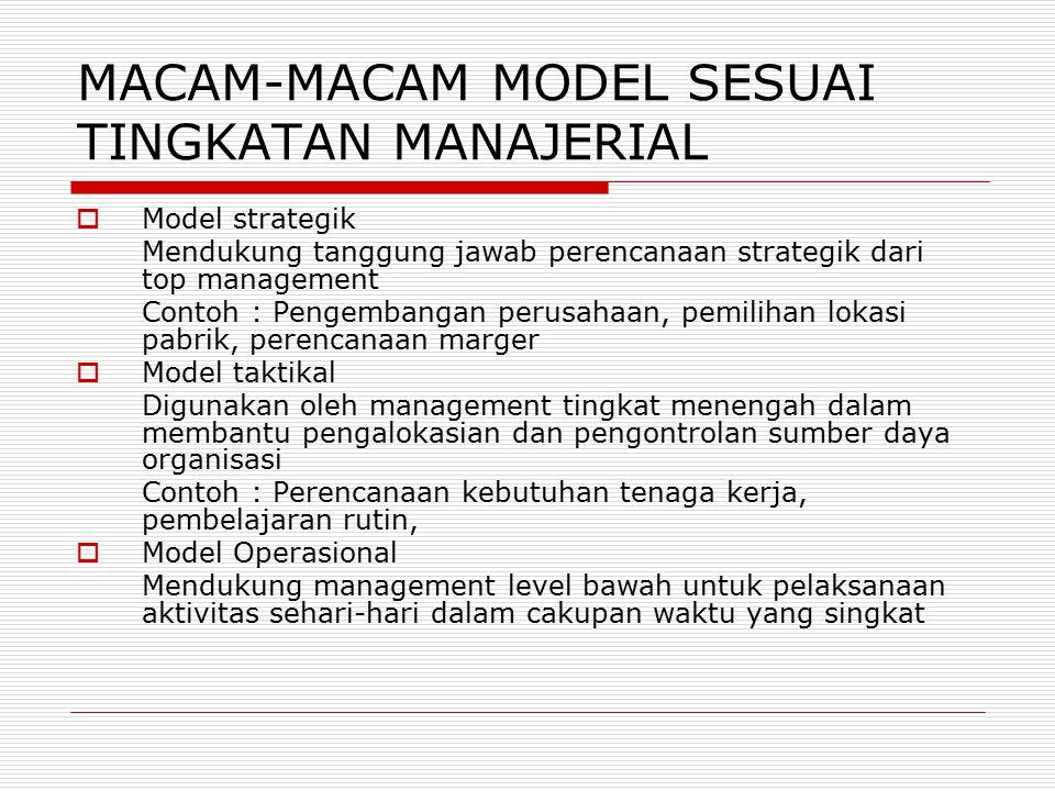 MACAM-MACAM MODEL SESUAI TINGKATAN MANAJERIAL  Model strategik Mendukung tanggung jawab perencanaan strategik dari top management Contoh : Pengembangan perusahaan, pemilihan lokasi pabrik, perencanaan marger  Model taktikal Digunakan oleh management tingkat menengah dalam membantu pengalokasian dan pengontrolan sumber daya organisasi Contoh : Perencanaan kebutuhan tenaga kerja, pembelajaran rutin,  Model Operasional Mendukung management level bawah untuk pelaksanaan aktivitas sehari-hari dalam cakupan waktu yang singkat