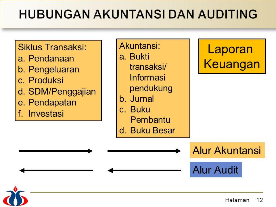 Halaman12 Laporan Keuangan Siklus Transaksi: a.Pendanaan b.Pengeluaran c.Produksi d.SDM/Penggajian e.Pendapatan f.Investasi Akuntansi: a.Bukti transak