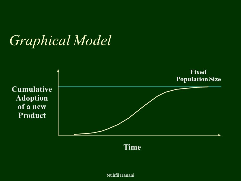 Nuhfil Hanani Graphical Model Cumulative Adoption of a new Product Time Fixed Population Size