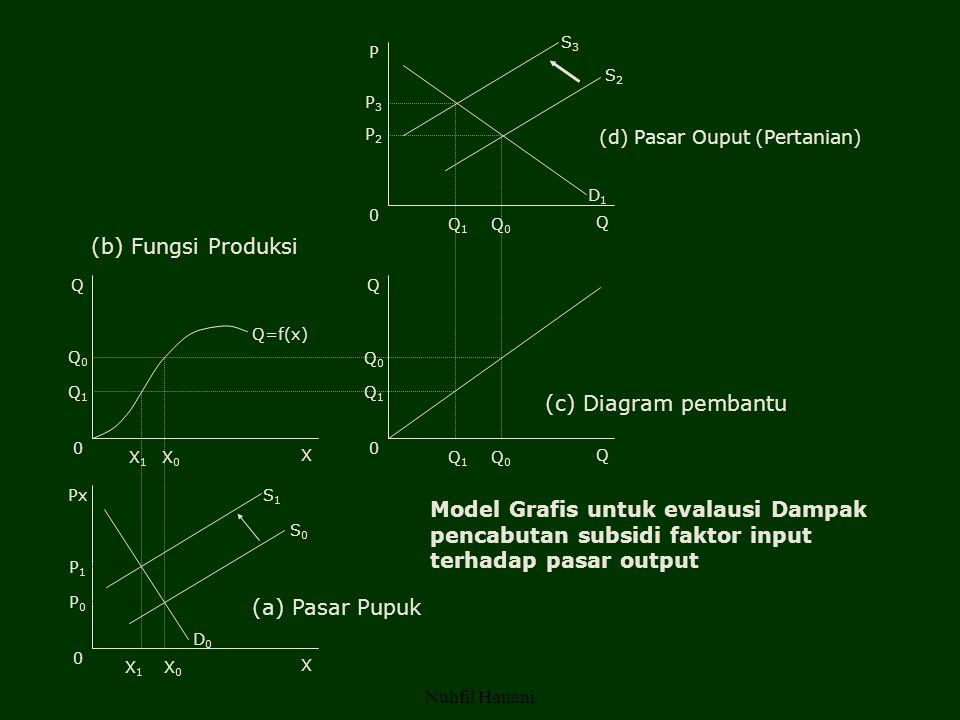 Nuhfil Hanani P P3P3 P2P2 0 Q1Q1 Q0Q0 Q Q Q0Q0 Q1Q1 0 X1X1 X0X0 X Q Q0Q0 Q1Q1 0 Q1Q1 Q0Q0 Q Px P1P1 P0P0 0 X1X1 X0X0 X S1S1 S0S0 D0D0 Q=f(x) D1D1 S2S2 S3S3 (a) Pasar Pupuk (b) Fungsi Produksi (d) Pasar Ouput (Pertanian) (c) Diagram pembantu Model Grafis untuk evalausi Dampak pencabutan subsidi faktor input terhadap pasar output