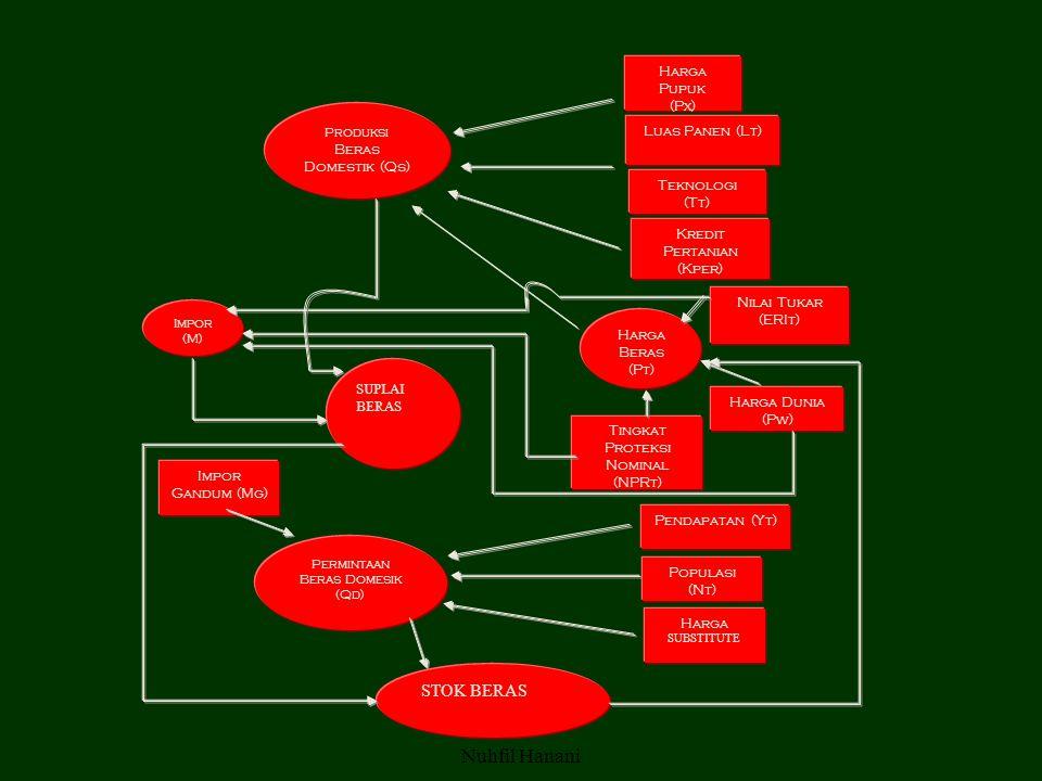 Nuhfil Hanani Produksi Beras Domestik (Qs) Impor Gandum (Mg) Harga Pupuk (Px) Luas Panen (Lt) Harga Dunia (Pw) Tingkat Proteksi Nominal (NPRt) Pendapatan (Yt) Populasi (Nt) Harga SUBSTITUTE Harga Beras (Pt) Teknologi (Tt) Permintaan Beras Domesik (Qd) Impor (M) Kredit Pertanian (Kper) Nilai Tukar (ERIt) SUPLAI BERAS STOK BERAS
