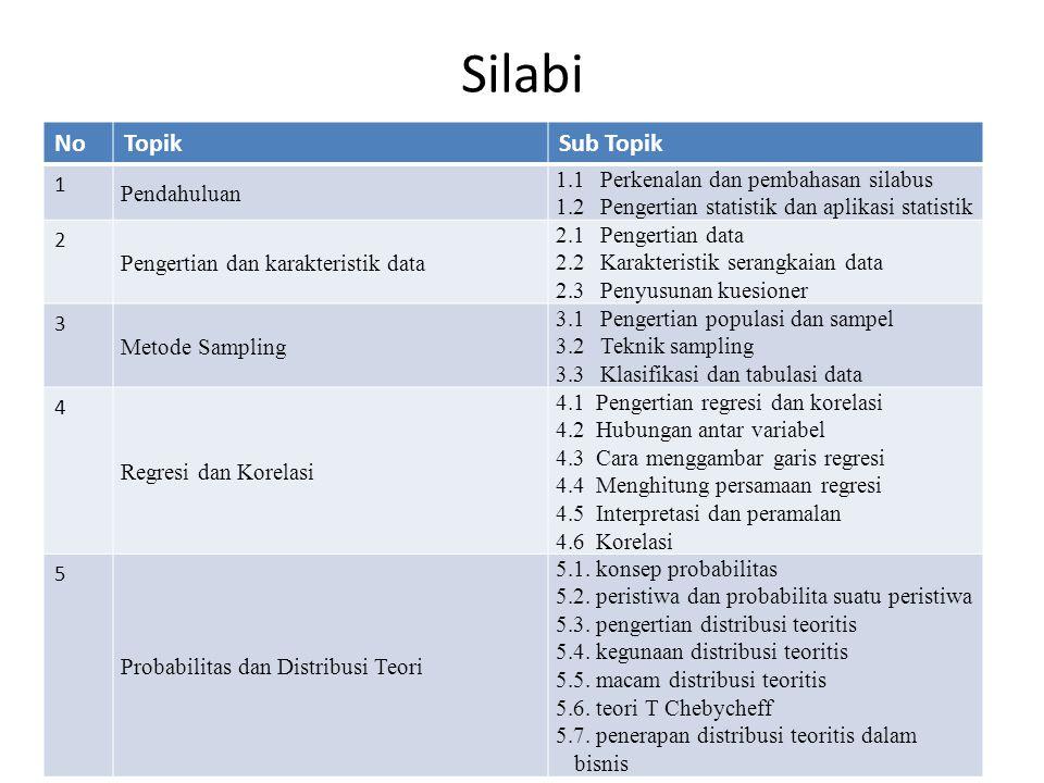 Silabi NoTopikSub Topik 1 Pendahuluan 1.1Perkenalan dan pembahasan silabus 1.2Pengertian statistik dan aplikasi statistik 2 Pengertian dan karakterist