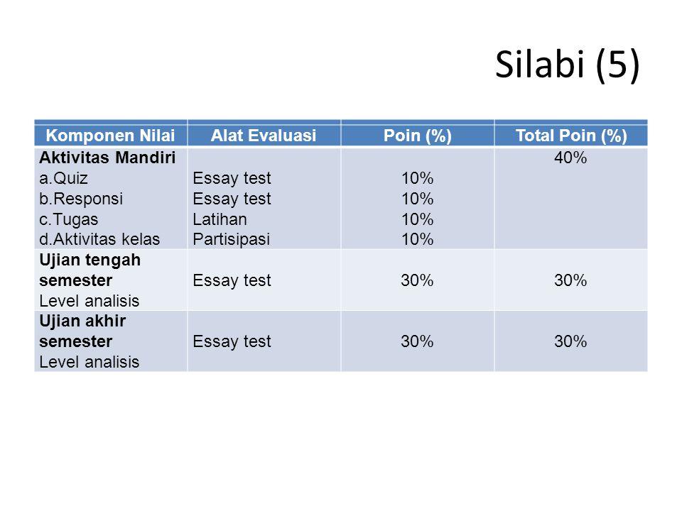 Silabi (5) Komponen NilaiAlat EvaluasiPoin (%)Total Poin (%) Aktivitas Mandiri a.Quiz b.Responsi c.Tugas d.Aktivitas kelas Essay test Latihan Partisip