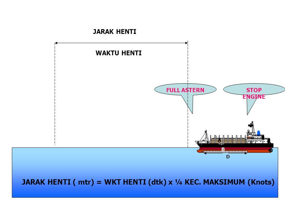 STOP ENGINE FULL ASTERN JARAK HENTI WAKTU HENTI JARAK HENTI ( mtr) = WKT HENTI (dtk) x ¼ KEC. MAKSIMUM (Knots)