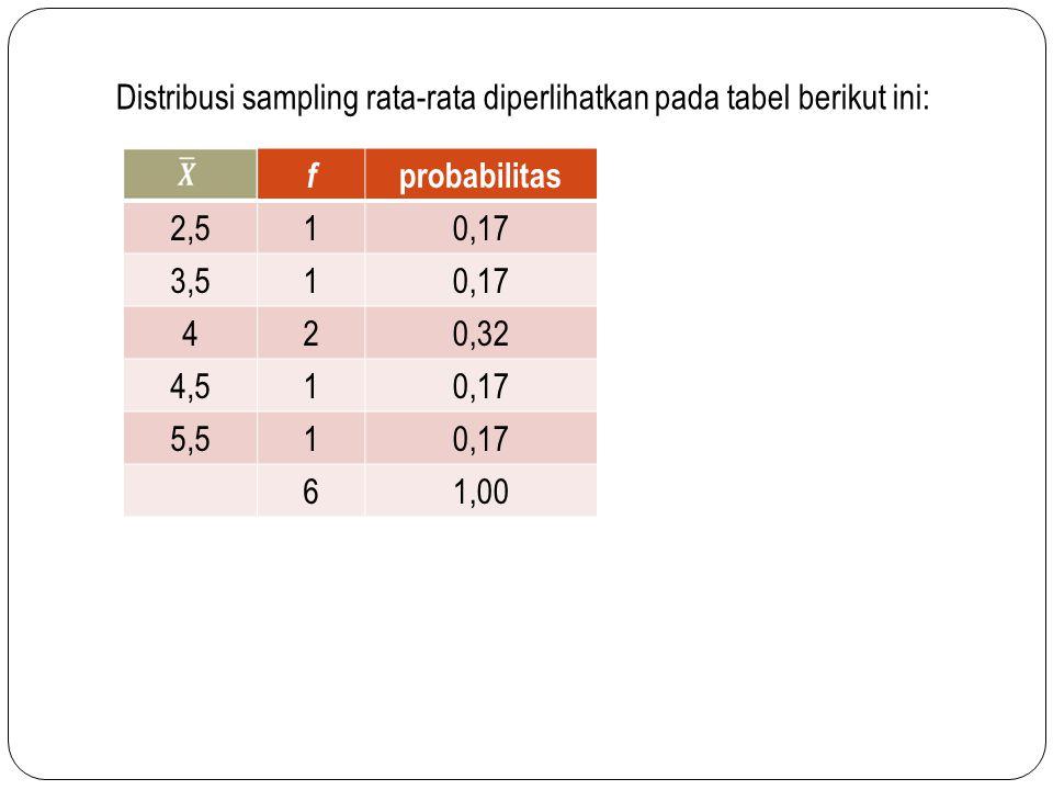 Distribusi sampling rata-rata diperlihatkan pada tabel berikut ini: f probabilitas 2,510,17 3,510,17 420,32 4,510,17 5,510,17 61,00