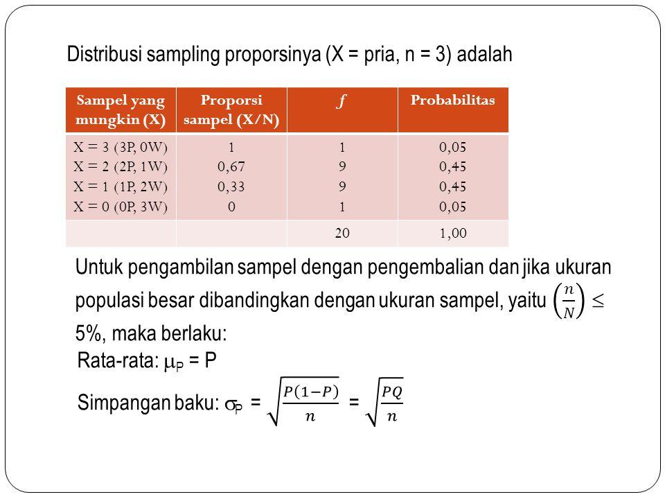 Sampel yang mungkin (X) Proporsi sampel (X/N) fProbabilitas X = 3 (3P, 0W) X = 2 (2P, 1W) X = 1 (1P, 2W) X = 0 (0P, 3W) 1 0,67 0,33 0 19911991 0,05 0,45 0,05 201,00