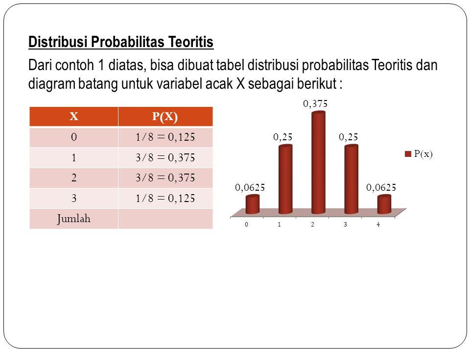 Distribusi Probabilitas Teoritis Dari contoh 1 diatas, bisa dibuat tabel distribusi probabilitas Teoritis dan diagram batang untuk variabel acak X sebagai berikut : XP(X) 01/8 = 0,125 13/8 = 0,375 2 31/8 = 0,125 Jumlah