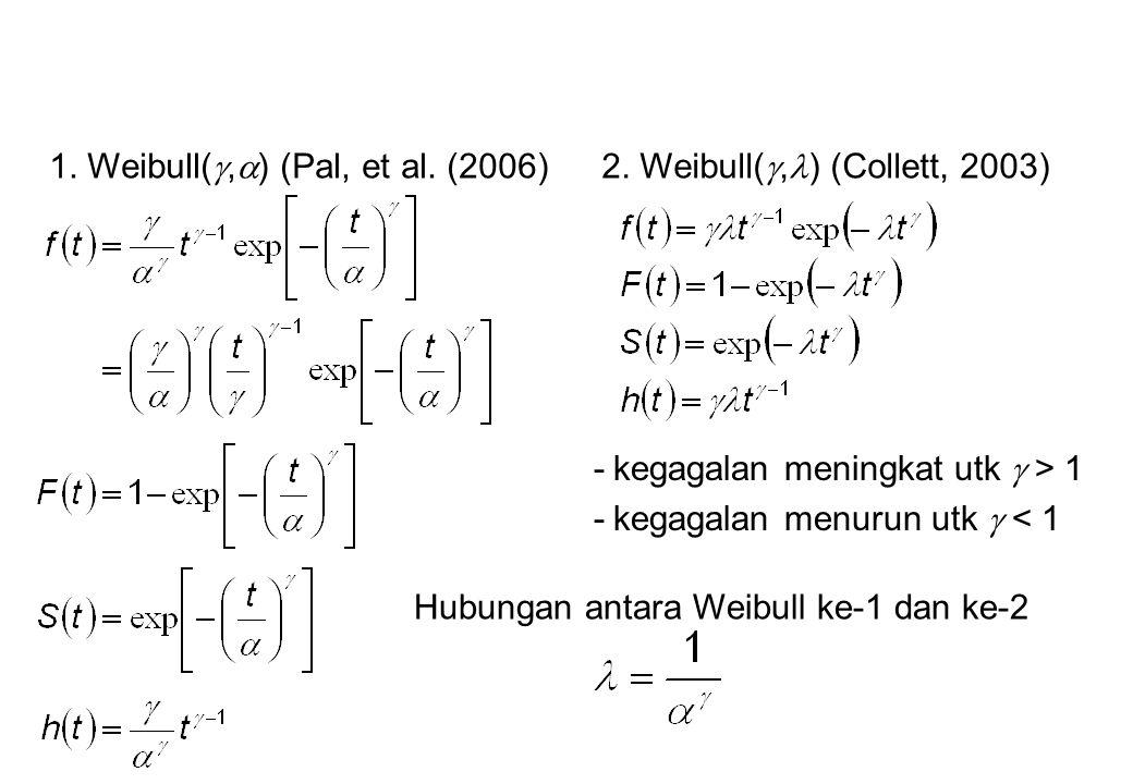 2. Weibull( , ) (Collett, 2003) -kegagalan meningkat utk  > 1 -kegagalan menurun utk  < 1 1. Weibull( ,  ) (Pal, et al. (2006) Hubungan antara We