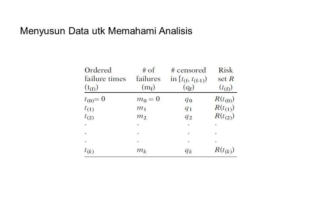 Menyusun Data utk Memahami Analisis