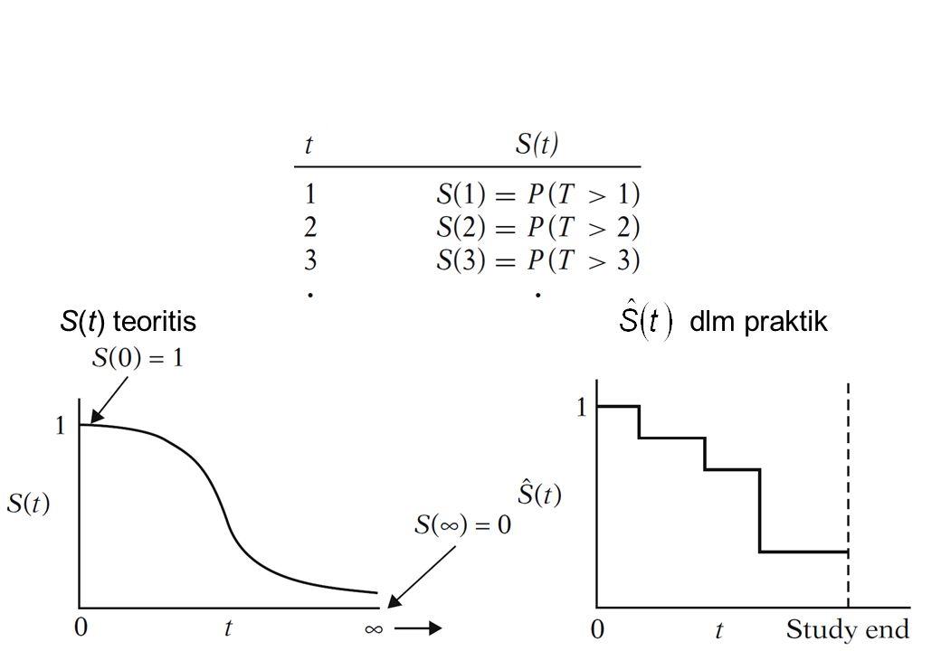 Fungsi kegagalan h(t) menyatakan laju kegagalan sesaat pada waktu t dengan syarat bhw individu tsb mampu bertahaan sampai t.