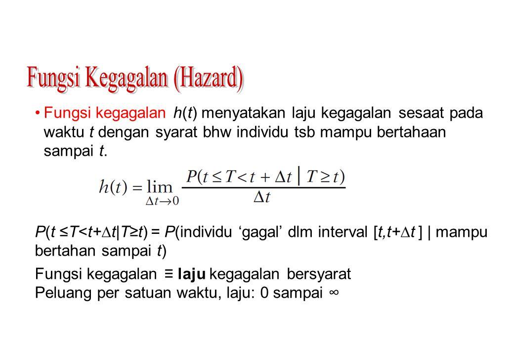 Fungsi kegagalan h(t) menyatakan laju kegagalan sesaat pada waktu t dengan syarat bhw individu tsb mampu bertahaan sampai t. P(t ≤T<t+  t|T≥t) = P(in