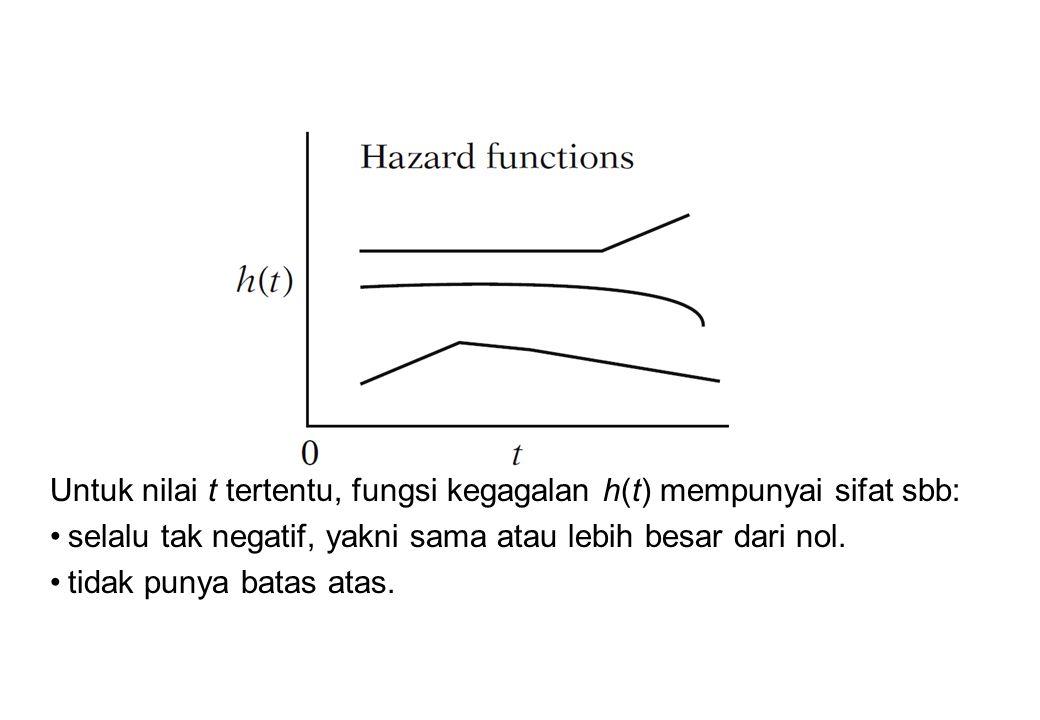 Untuk nilai t tertentu, fungsi kegagalan h(t) mempunyai sifat sbb: selalu tak negatif, yakni sama atau lebih besar dari nol. tidak punya batas atas.