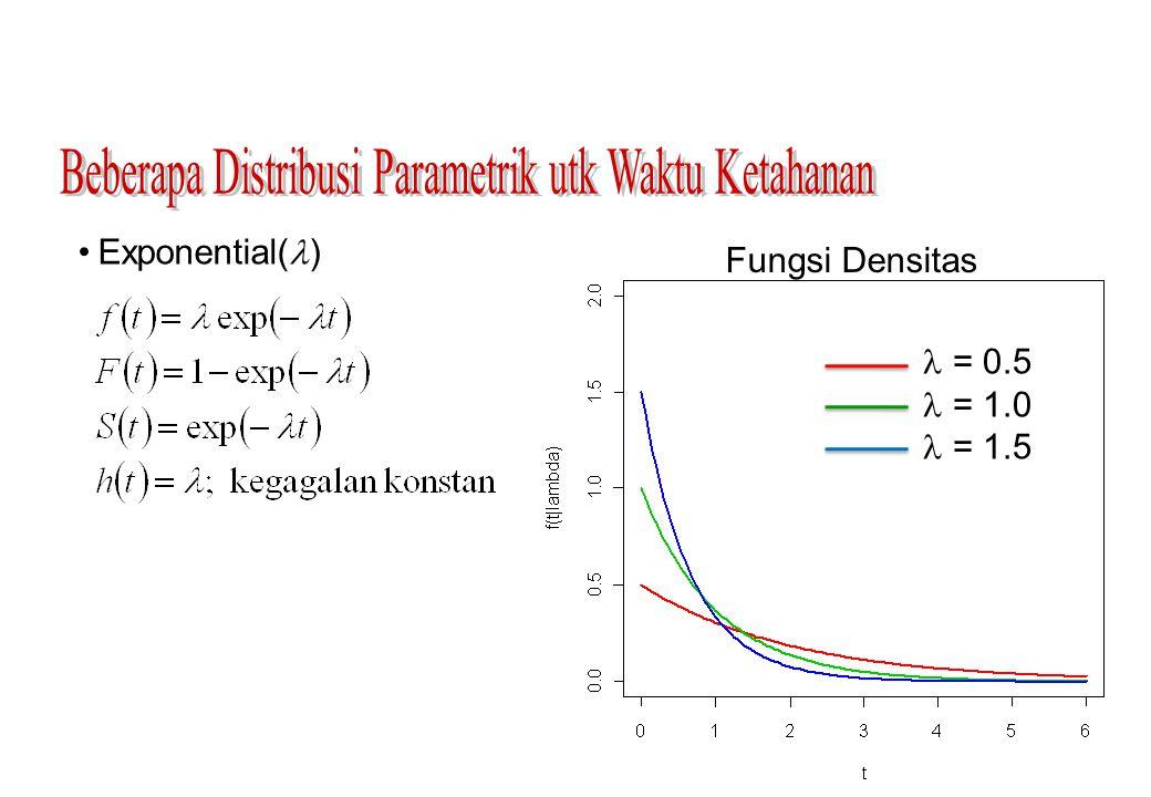 Exponential( ) = 0.5 = 1.0 = 1.5 Fungsi Densitas