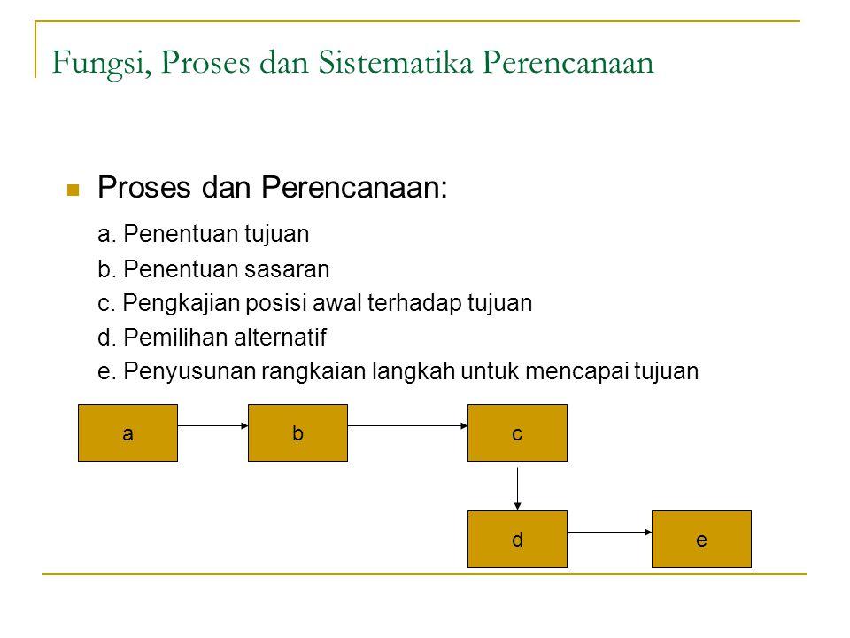 Sistematika Perencanaan MISI PERUSAHAAN TUJUAN DAN SASARAN PERUSAHAAN PERENCANAAN STRATEGIS PROYEK PERENCANAAN OPERASIONAL PROYEK 1.Perenc.
