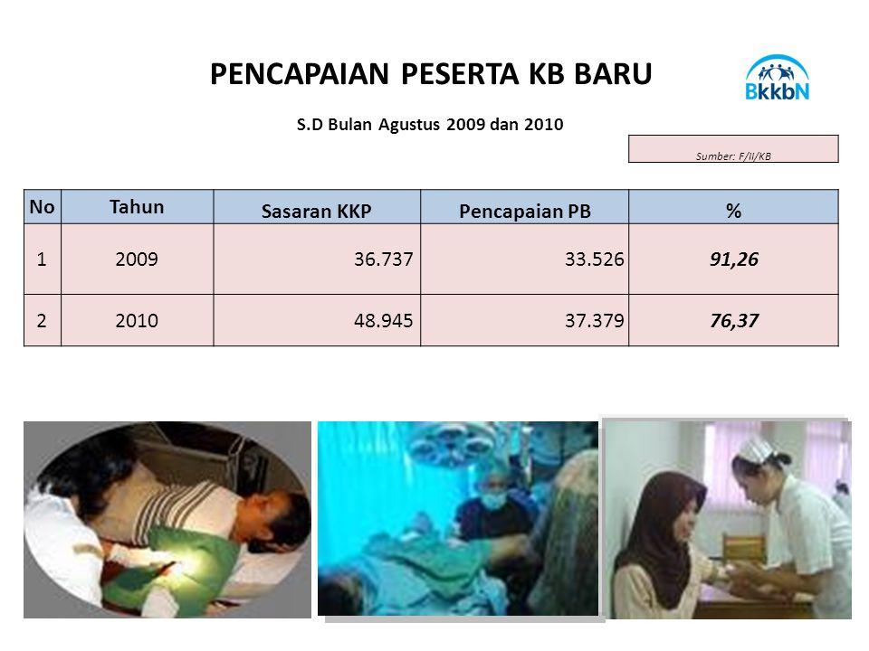 PENCAPAIAN PESERTA KB BARU S.D Bulan Agustus 2009 dan 2010 Sumber: F/II/KB NoTahun Sasaran KKPPencapaian PB% 12009 36.737 33.52691,26 22010 48.945 37.