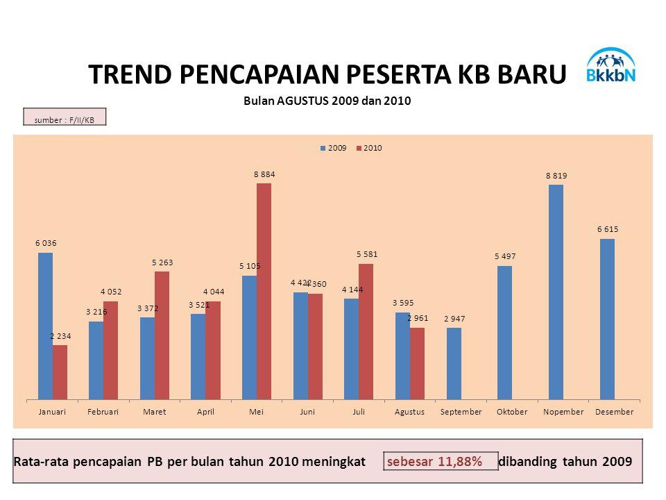 TREND PENCAPAIAN PESERTA KB BARU Bulan AGUSTUS 2009 dan 2010 S umber : F/II/KB Rata-rata pencapaian PB per bulan tahun 2010 meningkat sebesar 11,88%dibanding tahun 2009
