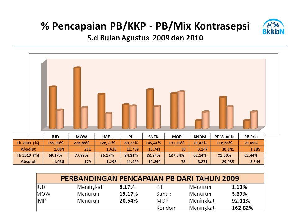 % Pencapaian PB/KKP - PB/Mix Kontrasepsi S.d Bulan Agustus 2009 dan 2010 IUDMOWIMPLPILSNTKMOPKNDMPB WanitaPB Pria Th 2009 (%)155,90%226,88%128,23%89,22%145,41%131,03%29,42%116,65%29,69% Absolut 1.004 211 1.626 11.759 15.741 38 3.147 30.341 3.185 Th 2010 (%)69,17%77,83%56,17%84,84%83,54%137,74%62,14%81,60%62,44% Absolut 1.086 179 1.292 11.629 14.849 73 8.271 29.035 8.344 PERBANDINGAN PENCAPAIAN PB DARI TAHUN 2009 IUDMeningkat8,17%PilMenurun1,11% MOWMenurun15,17%SuntikMenurun5,67% IMPMenurun20,54%MOPMeningkat92,11% KondomMeningkat162,82%